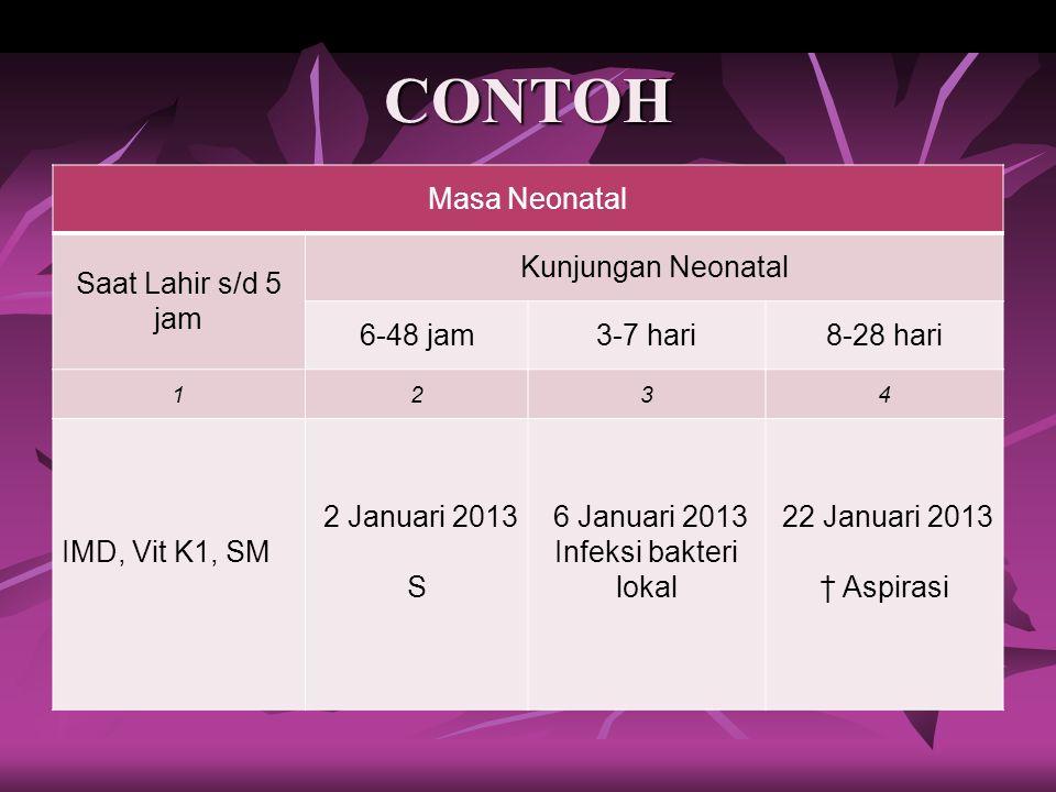 CONTOH Masa Neonatal Saat Lahir s/d 5 jam Kunjungan Neonatal 6-48 jam