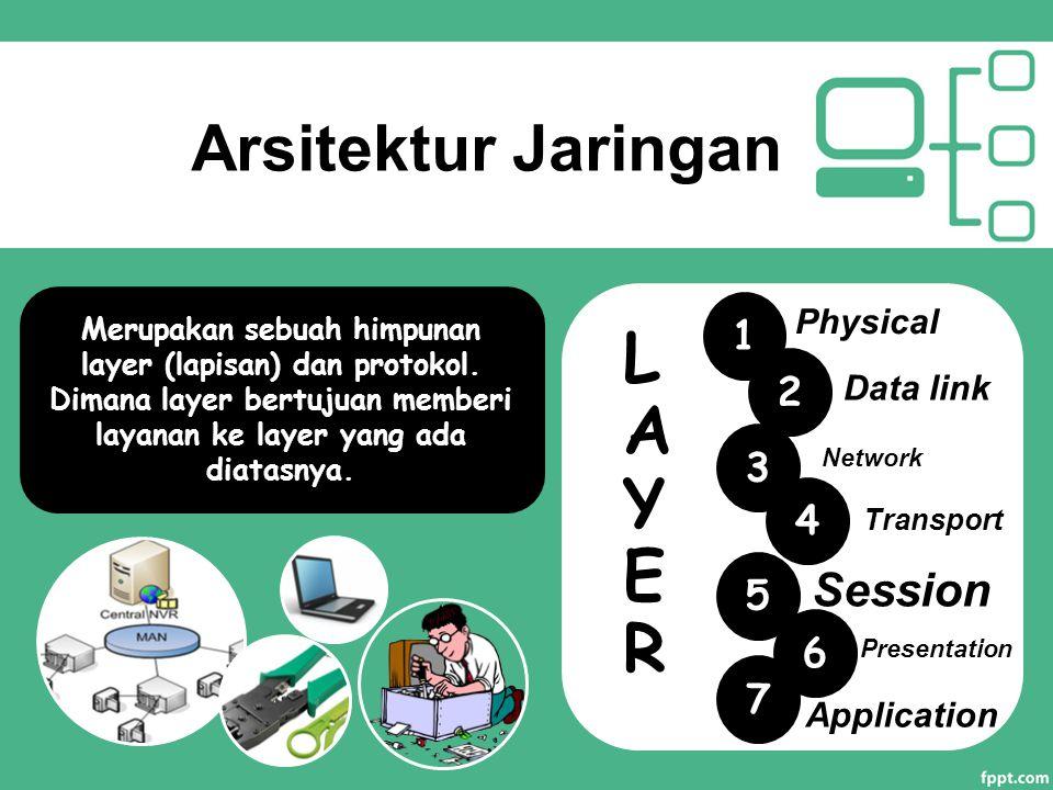 LAYER Arsitektur Jaringan Session 1 2 3 4 5 6 7 Physical Data link