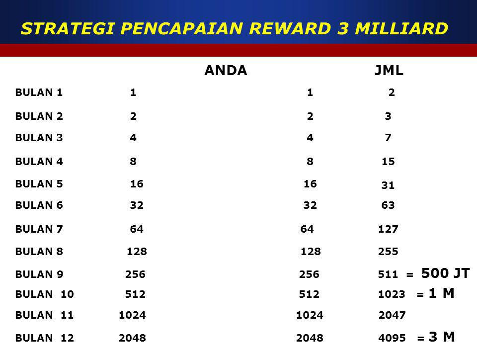 STRATEGI PENCAPAIAN REWARD 3 MILLIARD