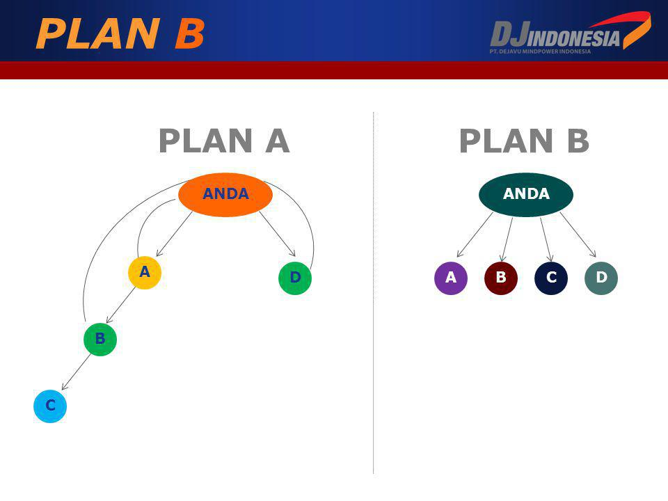 PLAN B PLAN A PLAN B ANDA A B C D ANDA A B C D