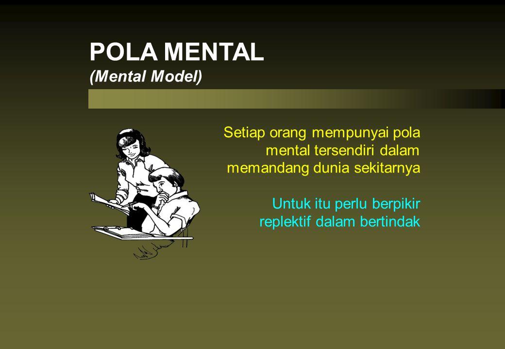 POLA MENTAL (Mental Model)