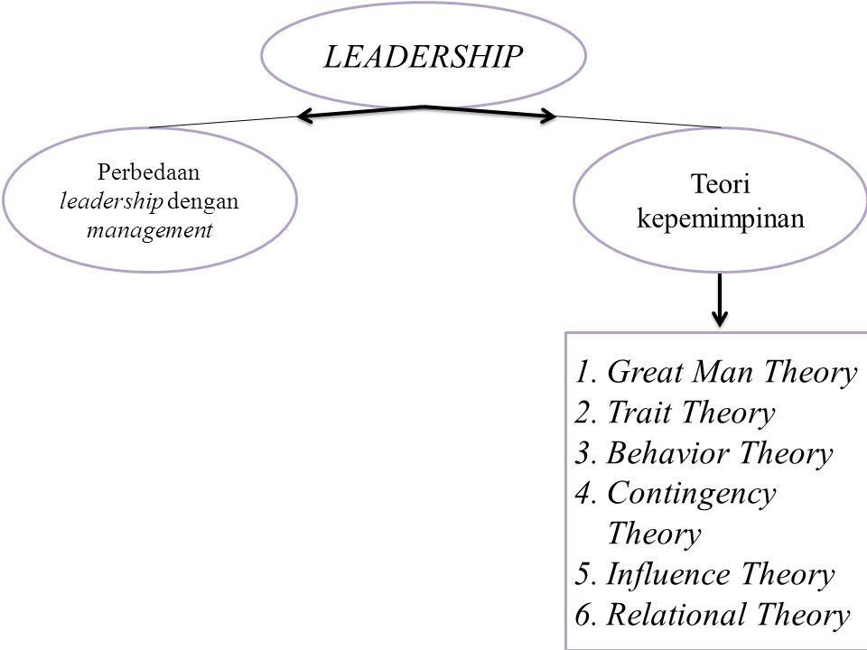 Perbedaan leadership dengan management