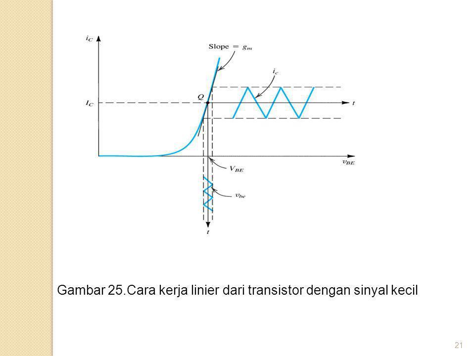 Gambar 25.Cara kerja linier dari transistor dengan sinyal kecil
