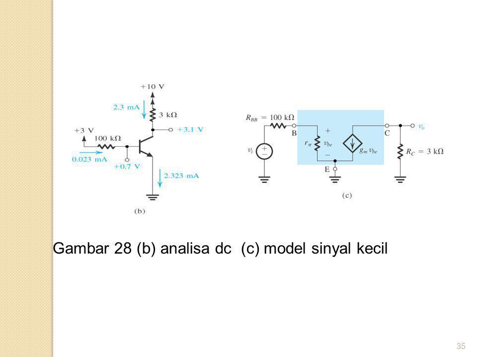 Gambar 28 (b) analisa dc (c) model sinyal kecil
