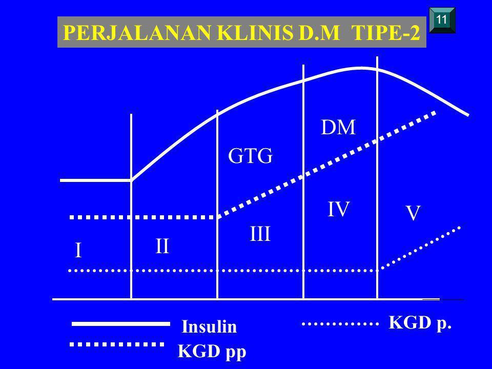 PERJALANAN KLINIS D.M TIPE-2