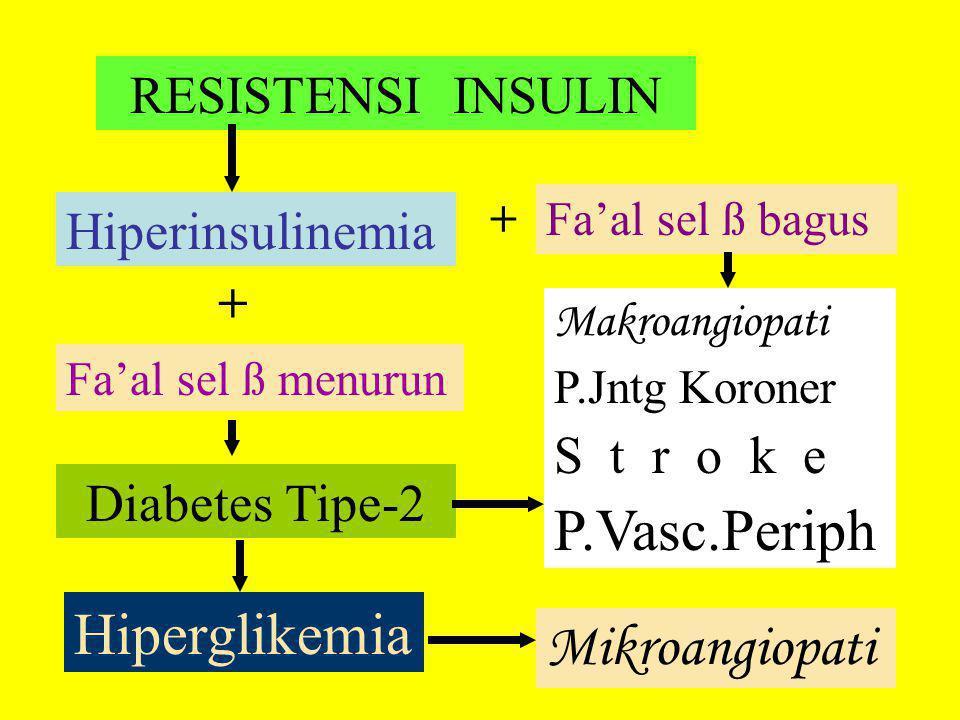 P.Vasc.Periph Hiperglikemia Mikroangiopati RESISTENSI INSULIN