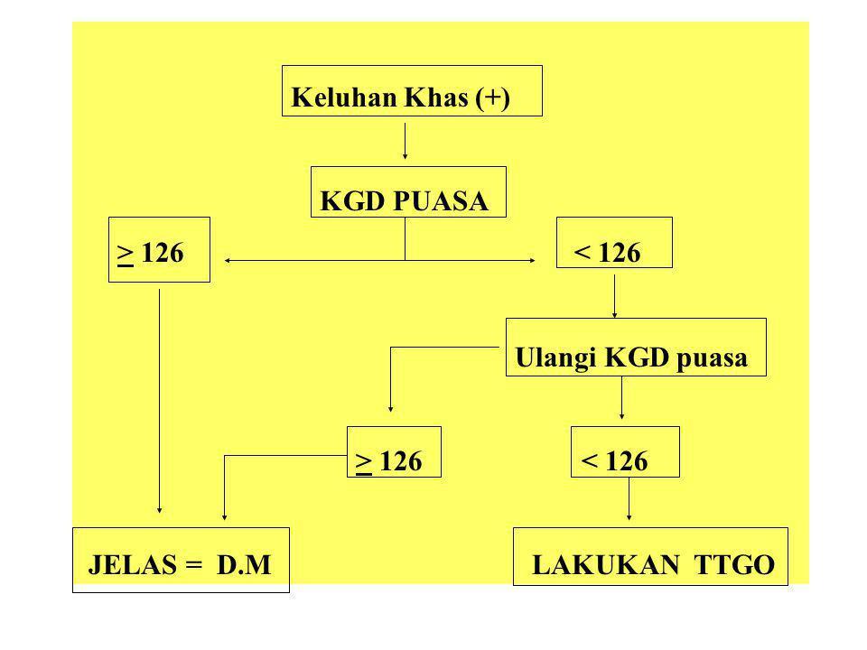Keluhan Khas (+) KGD PUASA. > 126 < 126. Ulangi KGD puasa.
