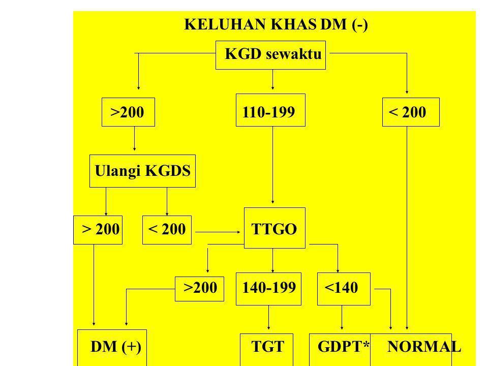KELUHAN KHAS DM (-) KGD sewaktu. >200 110-199 < 200. Ulangi KGDS.