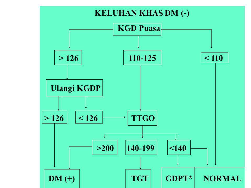 KELUHAN KHAS DM (-) KGD Puasa. > 126 110-125 < 110. Ulangi KGDP.