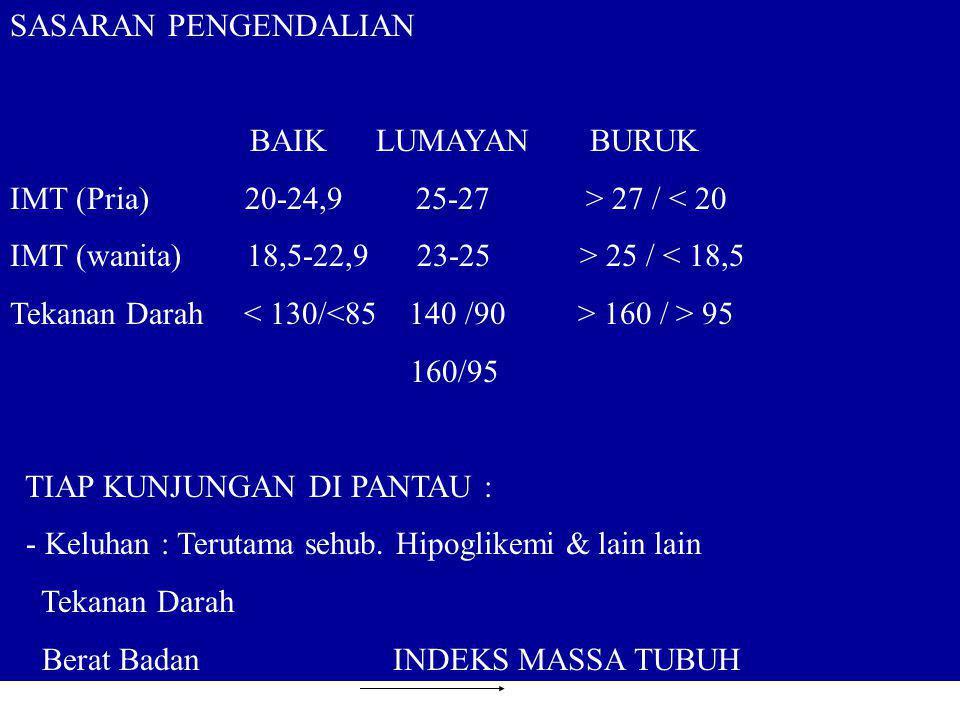 SASARAN PENGENDALIAN BAIK LUMAYAN BURUK. IMT (Pria) 20-24,9 25-27 > 27 / < 20.