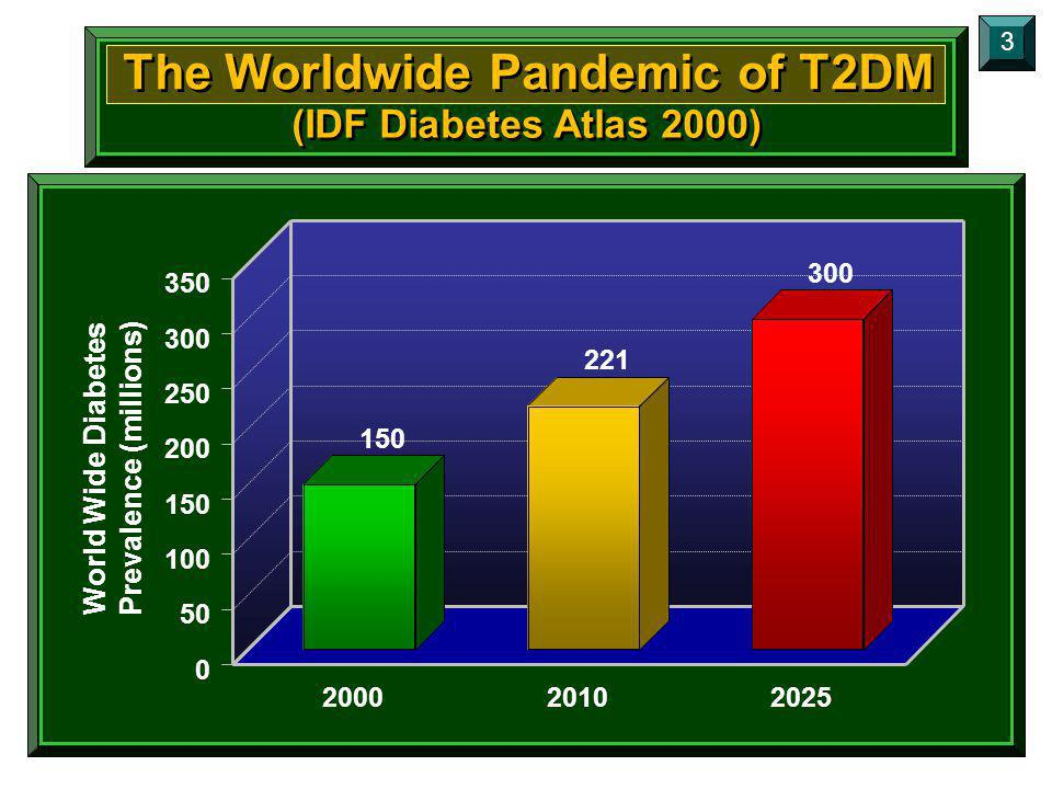 The Worldwide Pandemic of T2DM