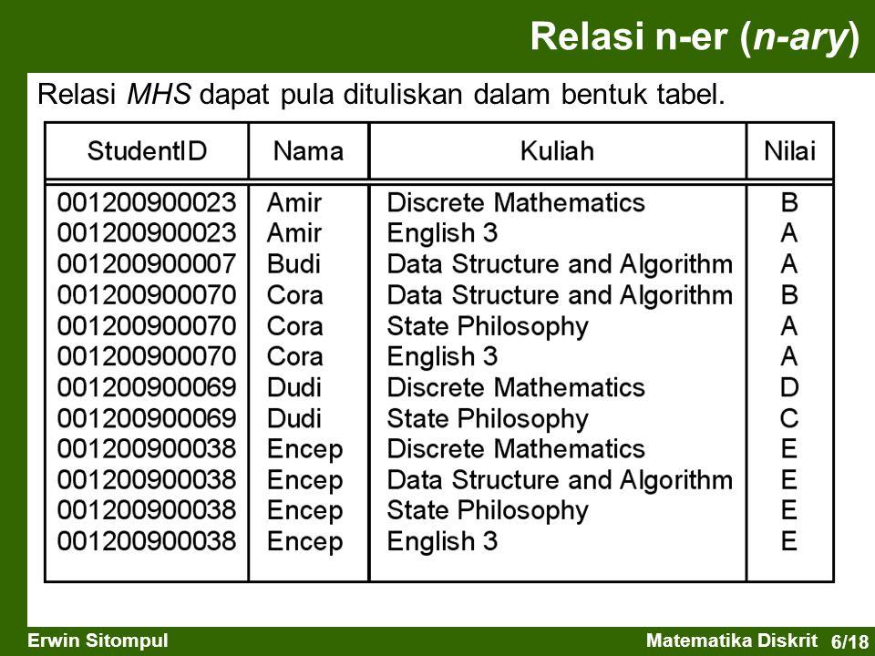 Relasi n-er (n-ary) Relasi MHS dapat pula dituliskan dalam bentuk tabel.