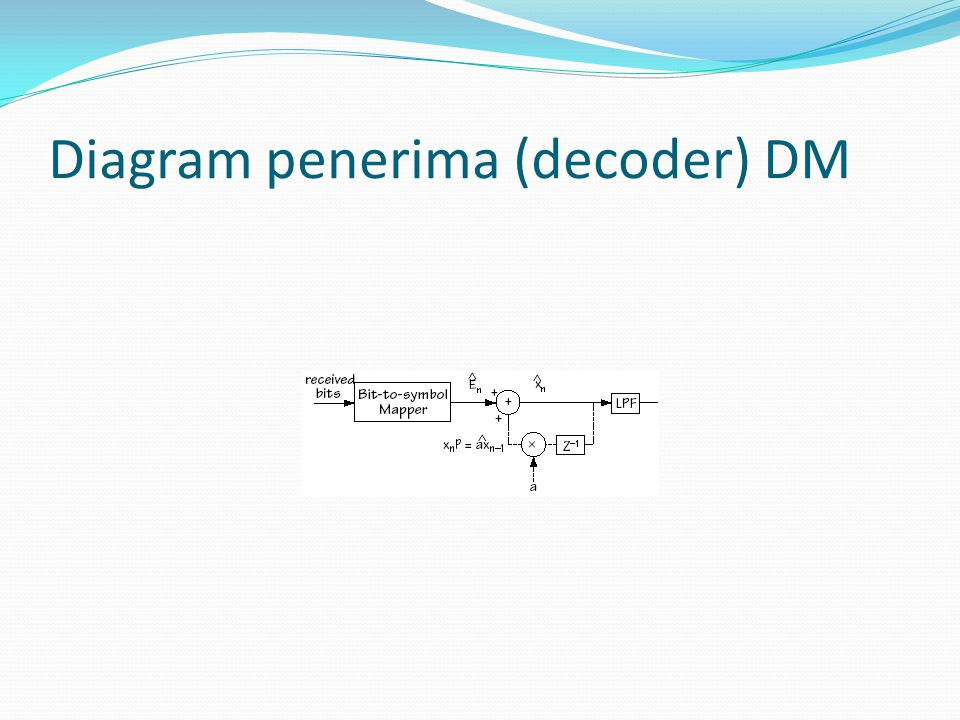 Diagram penerima (decoder) DM