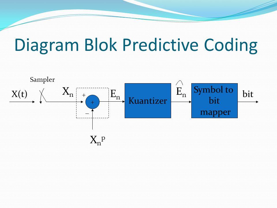 Diagram Blok Predictive Coding