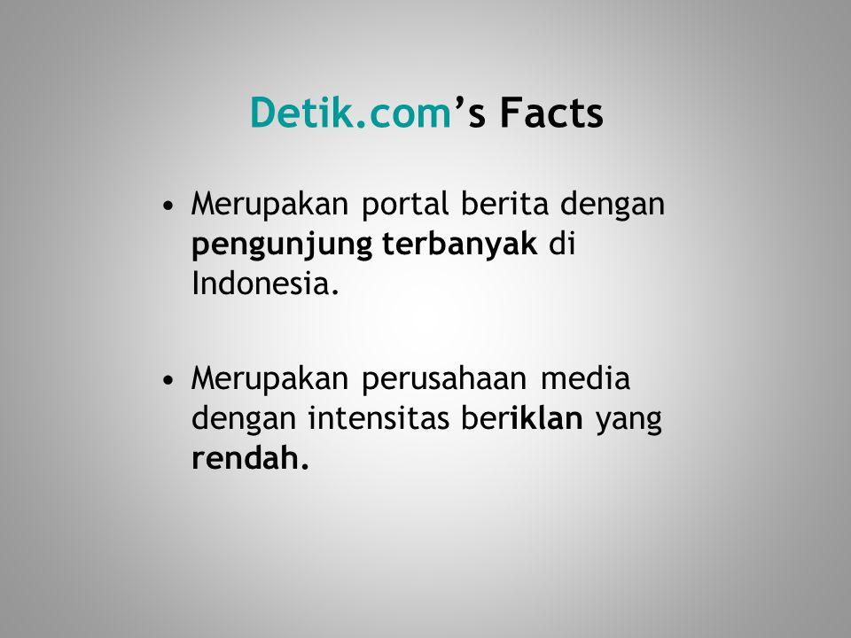 Detik.com's Facts Merupakan portal berita dengan pengunjung terbanyak di Indonesia.