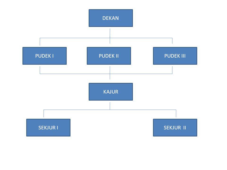 DEKAN PUDEK I PUDEK II PUDEK III KAJUR SEKJUR I SEKJUR II