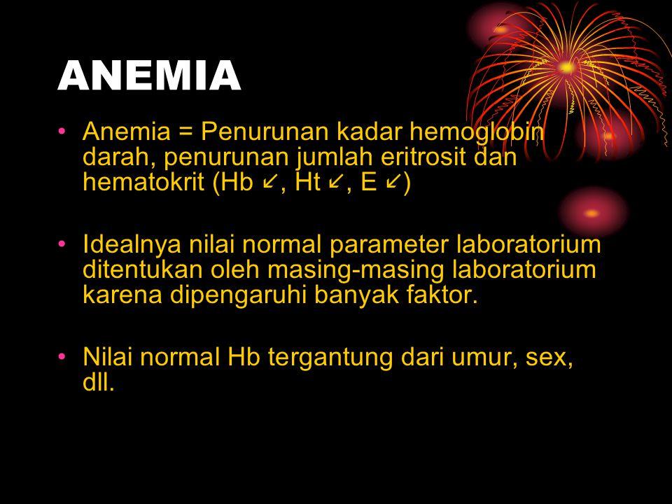 ANEMIA Anemia = Penurunan kadar hemoglobin darah, penurunan jumlah eritrosit dan hematokrit (Hb , Ht , E )