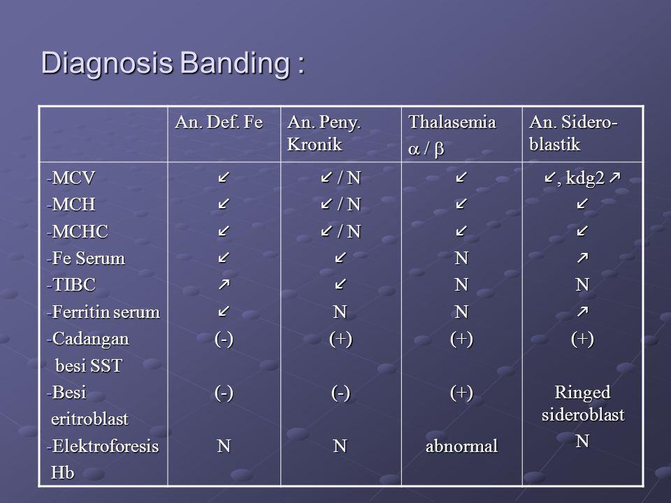 Diagnosis Banding : An. Def. Fe An. Peny. Kronik Thalasemia  / 