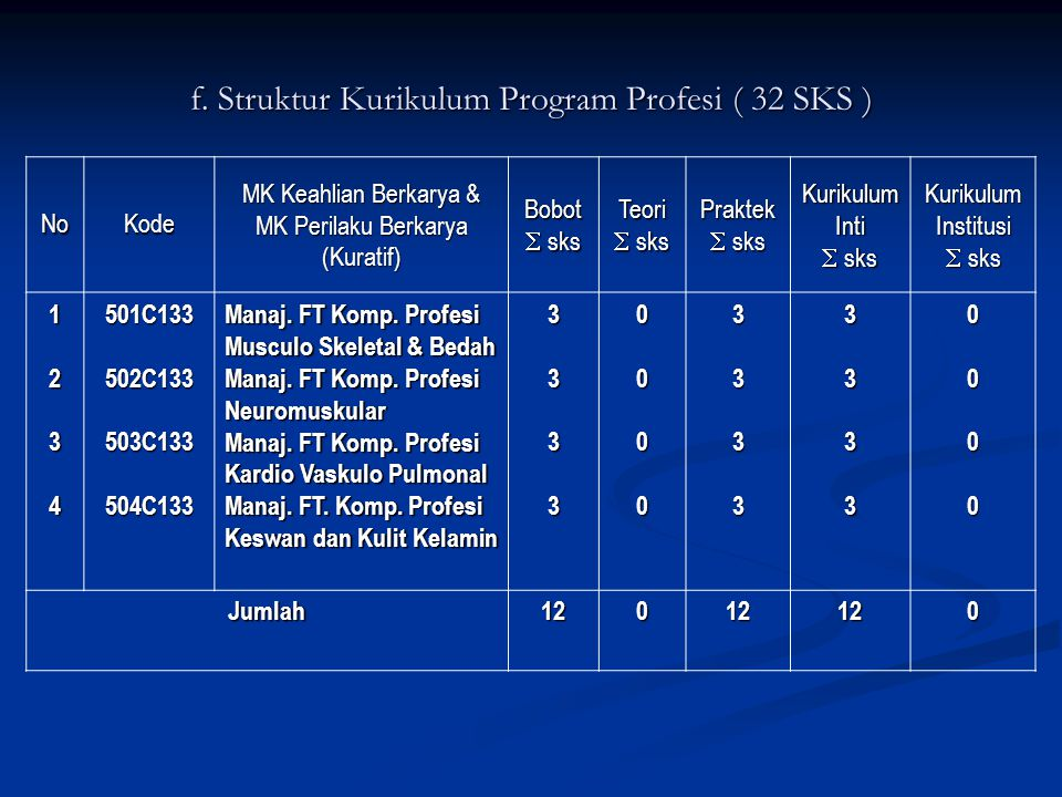 f. Struktur Kurikulum Program Profesi ( 32 SKS )
