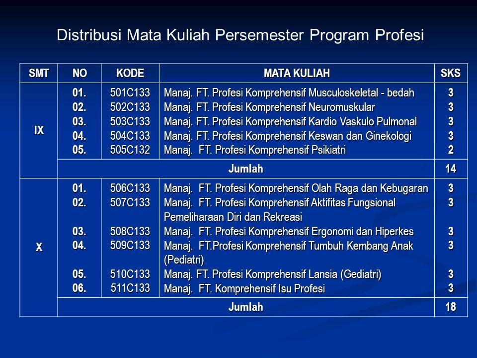 Distribusi Mata Kuliah Persemester Program Profesi
