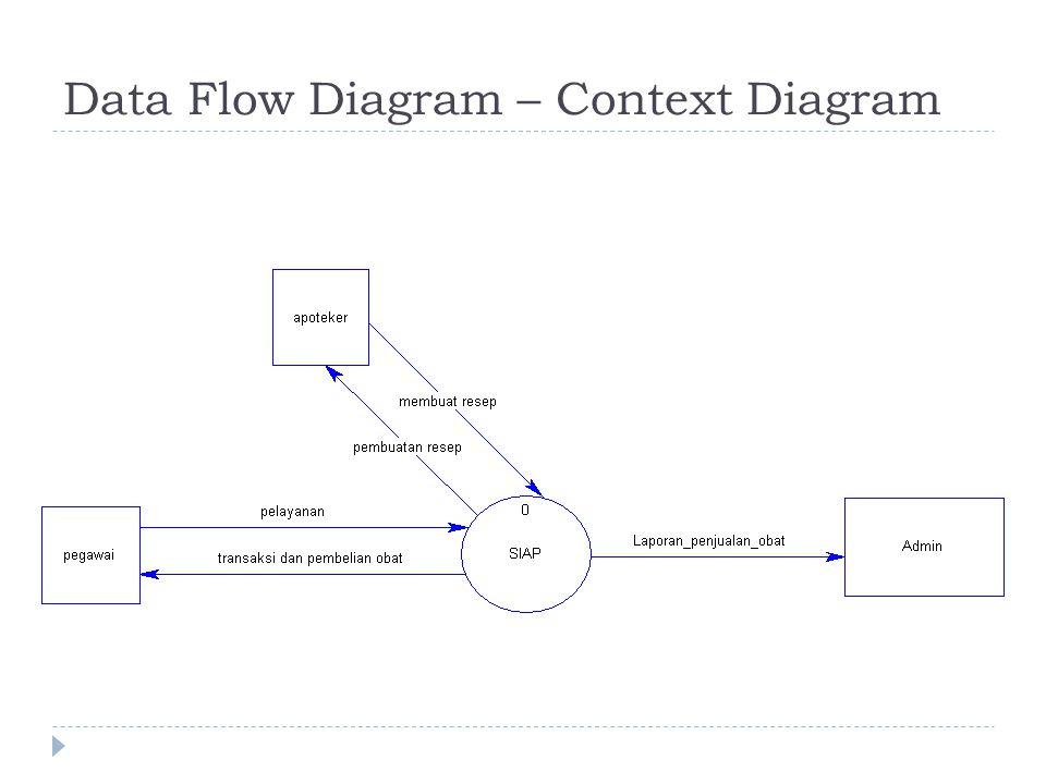 Data Flow Diagram – Context Diagram
