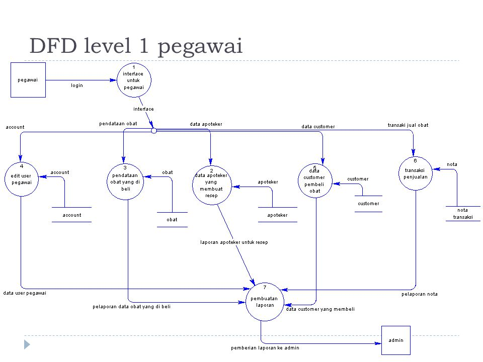 DFD level 1 pegawai