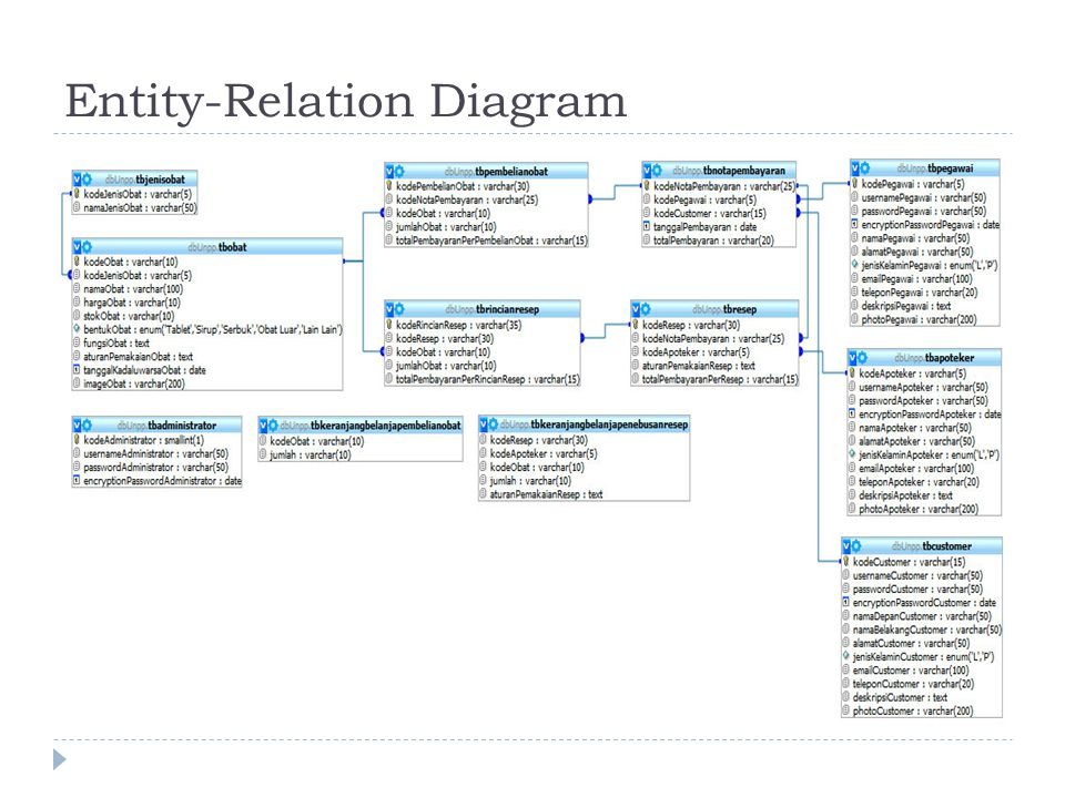 Entity-Relation Diagram
