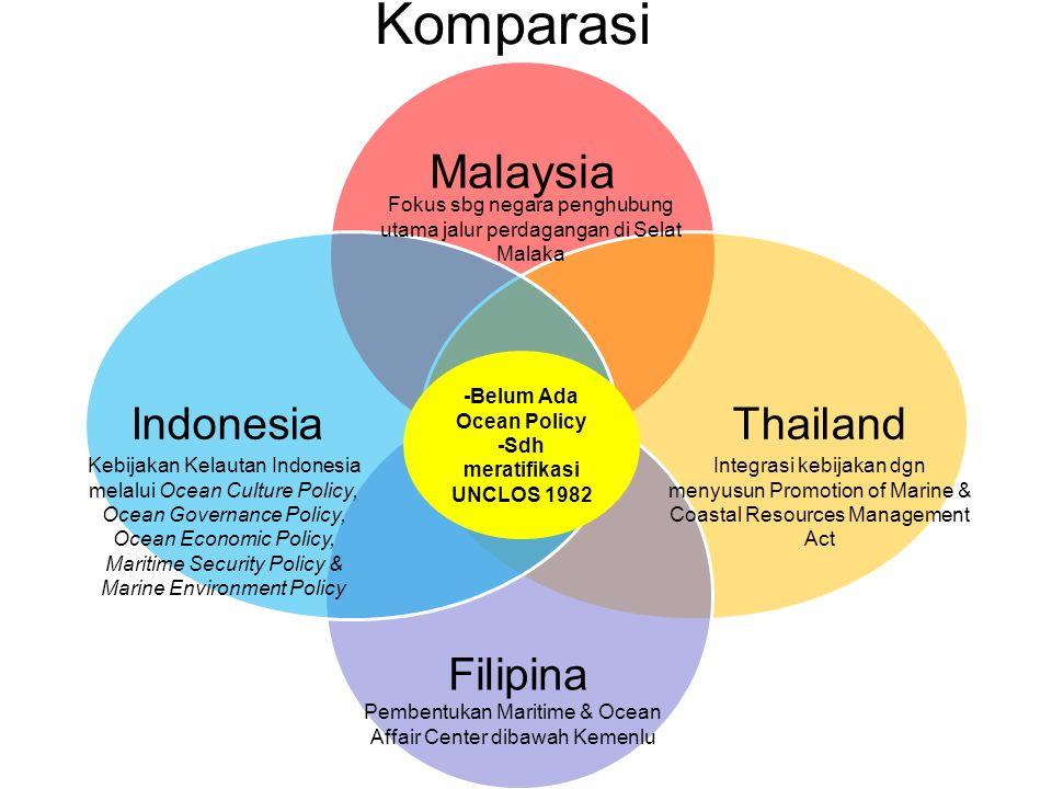 -Belum Ada Ocean Policy -Sdh meratifikasi UNCLOS 1982