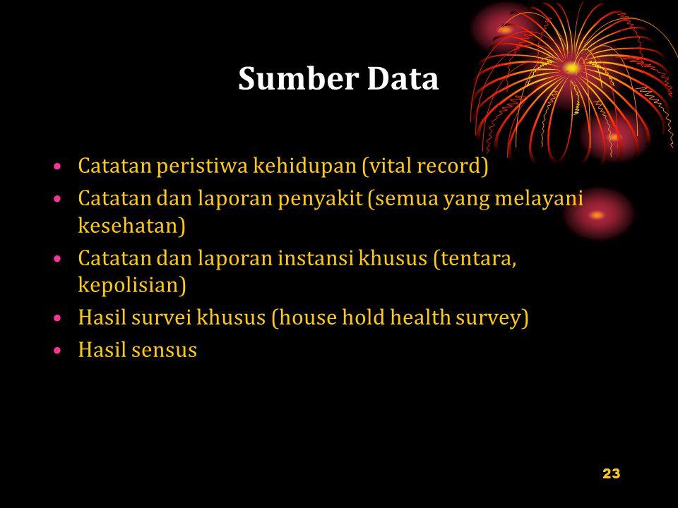 Sumber Data Catatan peristiwa kehidupan (vital record)