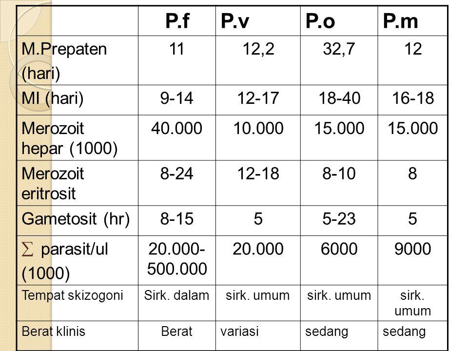 P.f P.v P.o P.m M.Prepaten (hari) 11 12,2 32,7 12 MI (hari) 9-14 12-17