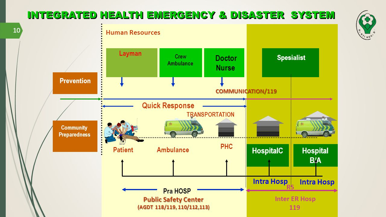 INTEGRATED HEALTH EMERGENCY & DISASTER SYSTEM
