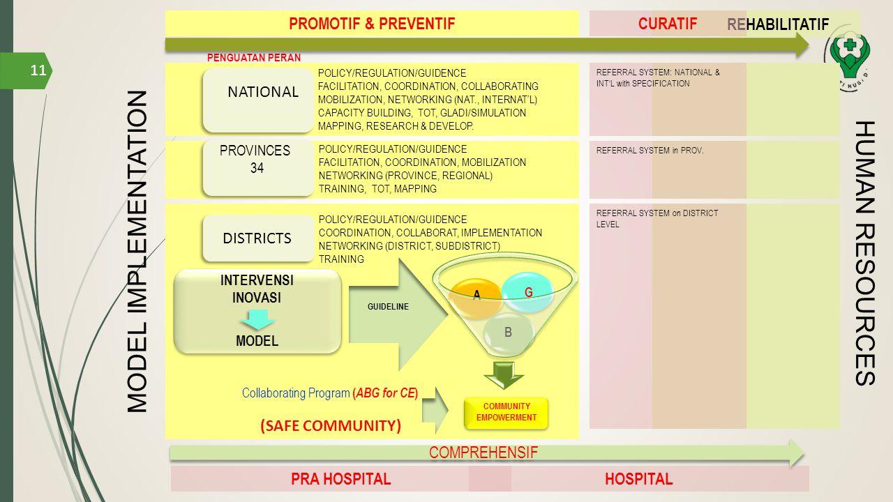 Collaborating Program (ABG for CE)