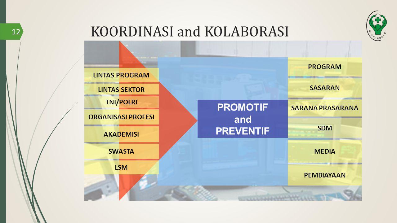 KOORDINASI and KOLABORASI