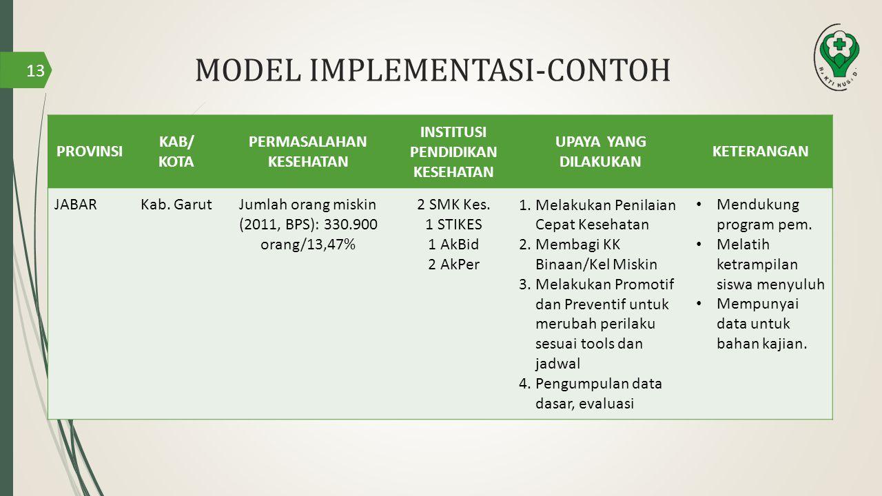 MODEL IMPLEMENTASI-CONTOH