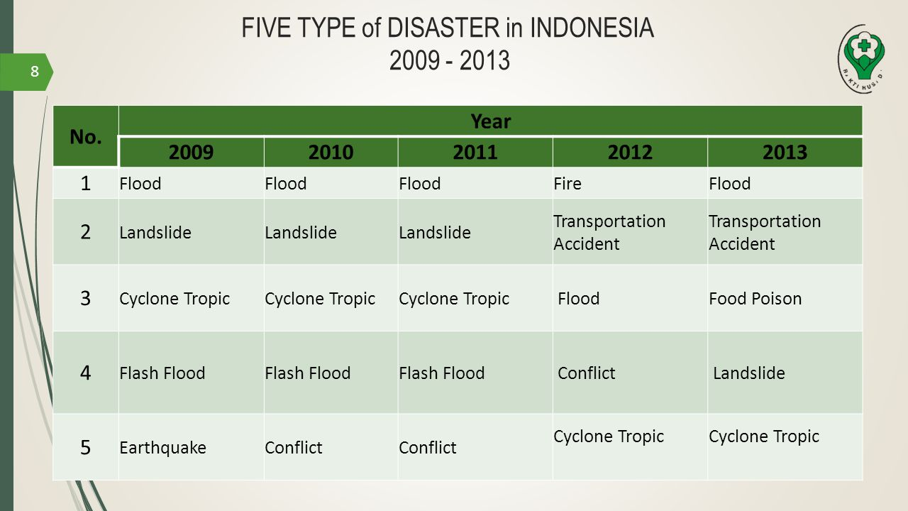 FIVE TYPE of DISASTER in INDONESIA 2009 - 2013