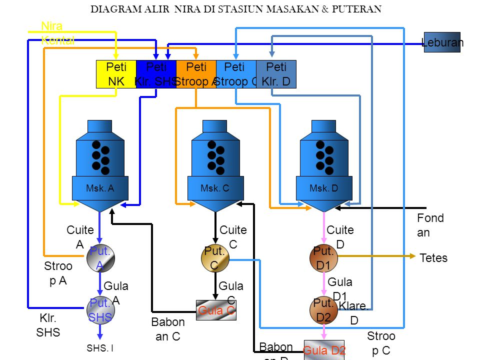 DIAGRAM ALIR NIRA DI STASIUN MASAKAN & PUTERAN