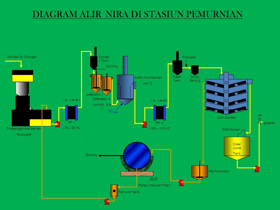 DIAGRAM ALIR NIRA DI STASIUN PEMURNIAN