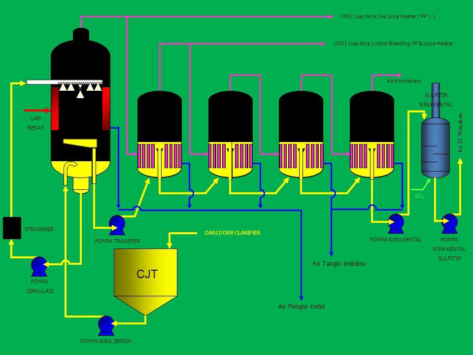 FFPE BP. 1 BP. 2 BP. 3 BP. 4 CJT Ke Tangki Imbibisi Air Pengisi Ketel