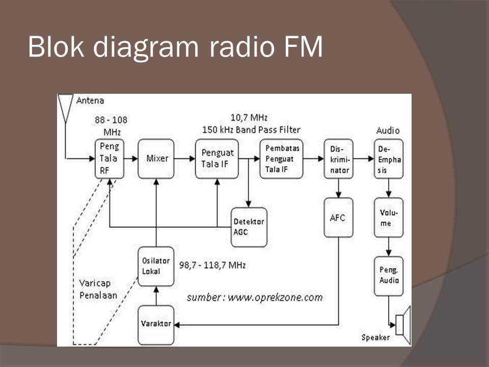 Blok diagram radio FM