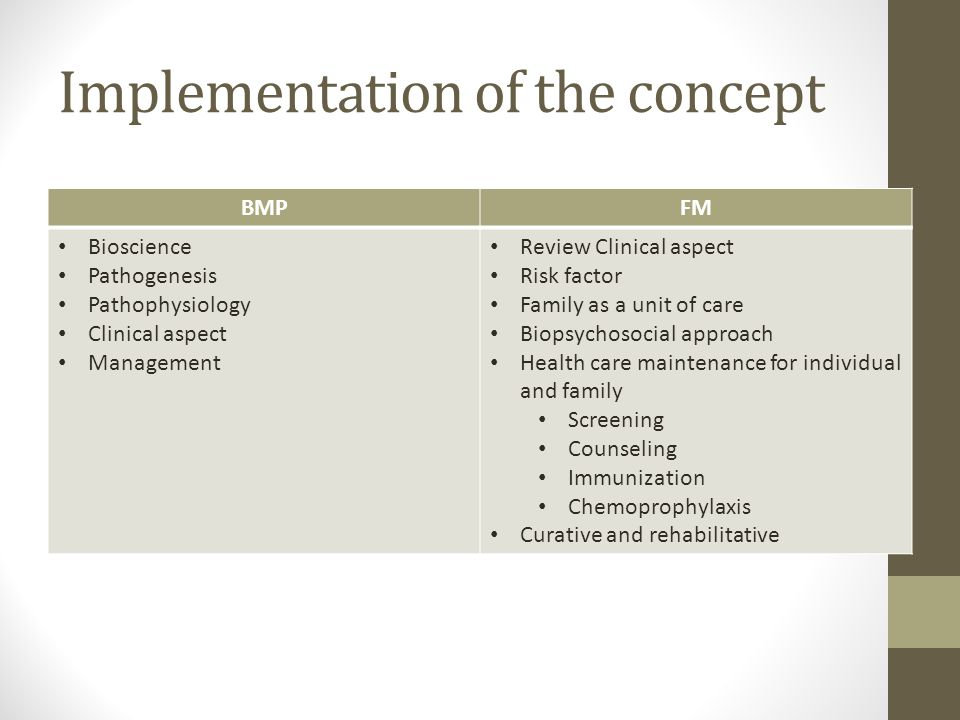 Implementation of the concept