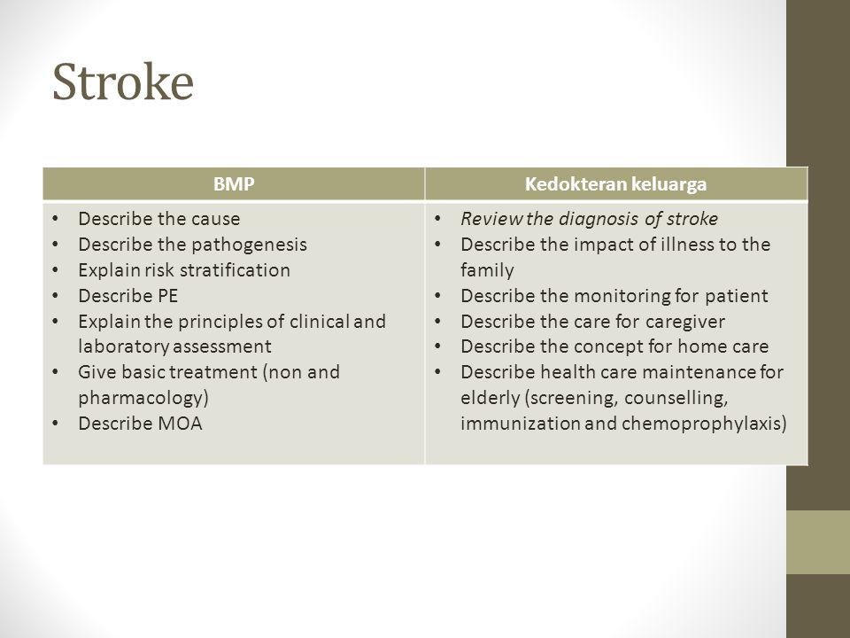Stroke BMP Kedokteran keluarga Describe the cause