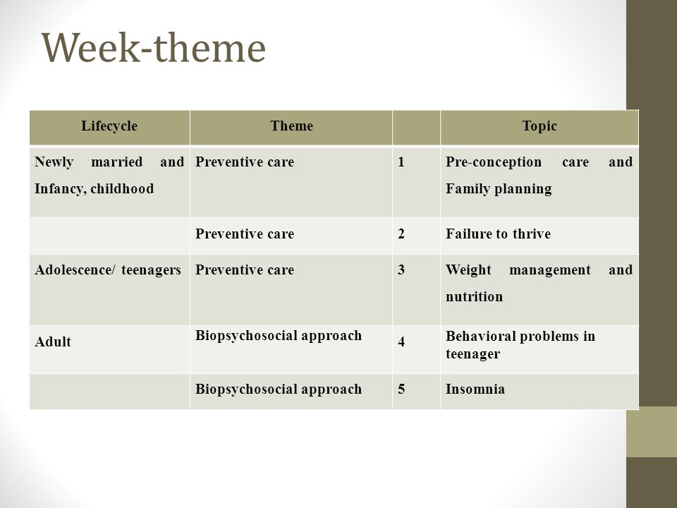 Week-theme Lifecycle Theme Topic Newly married and Infancy, childhood