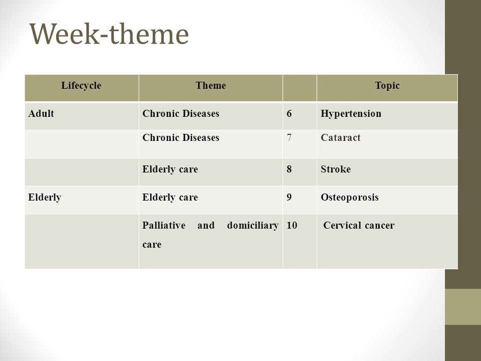 Week-theme Lifecycle Theme Topic Adult Chronic Diseases 6 Hypertension