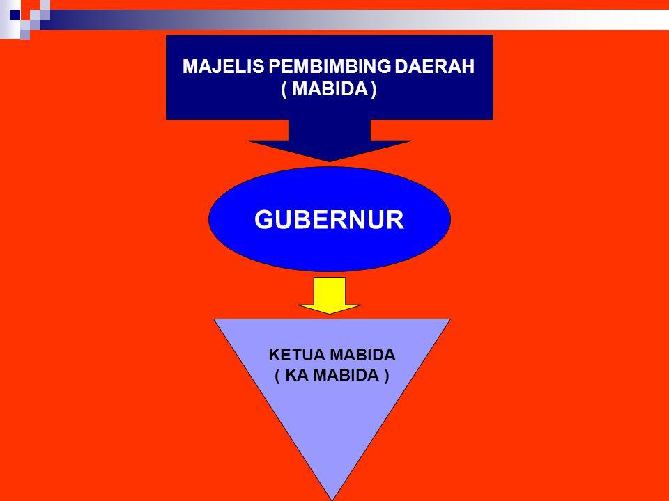 MAJELIS PEMBIMBING DAERAH