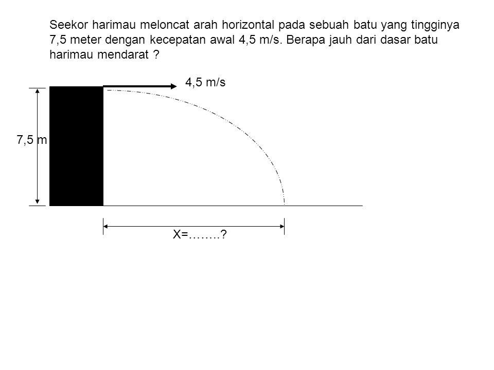7,5 meter dengan kecepatan awal 4,5 m/s. Berapa jauh dari dasar batu