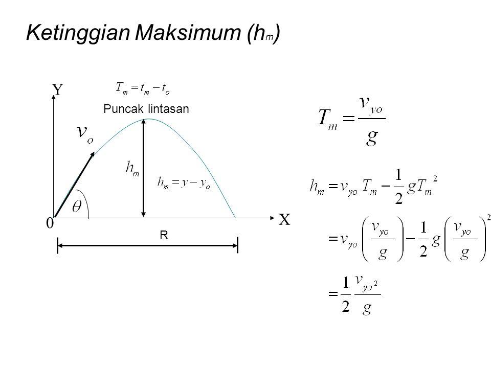 Ketinggian Maksimum (hm)