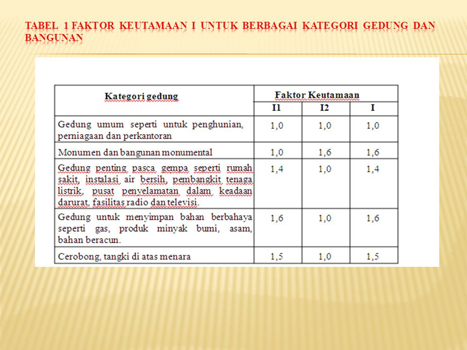 Tabel 1 Faktor Keutamaan I untuk berbagai kategori gedung dan bangunan
