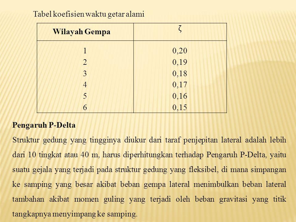 Tabel koefisien waktu getar alami
