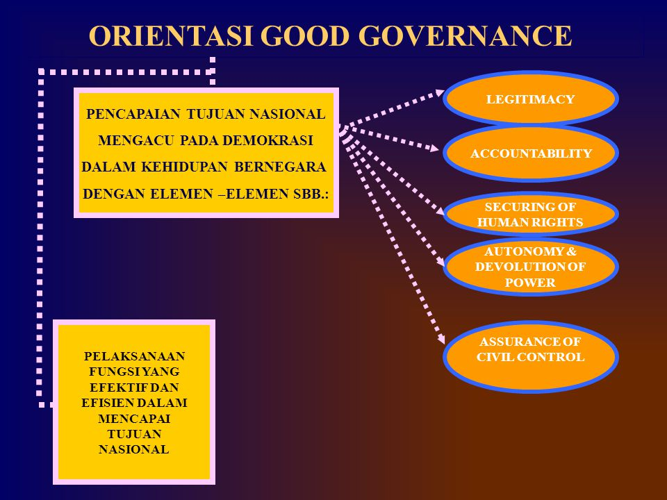 ORIENTASI GOOD GOVERNANCE