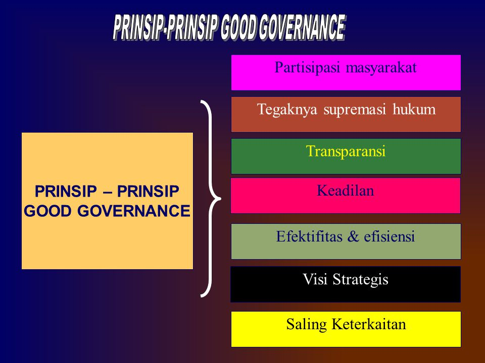 PRINSIP – PRINSIP GOOD GOVERNANCE